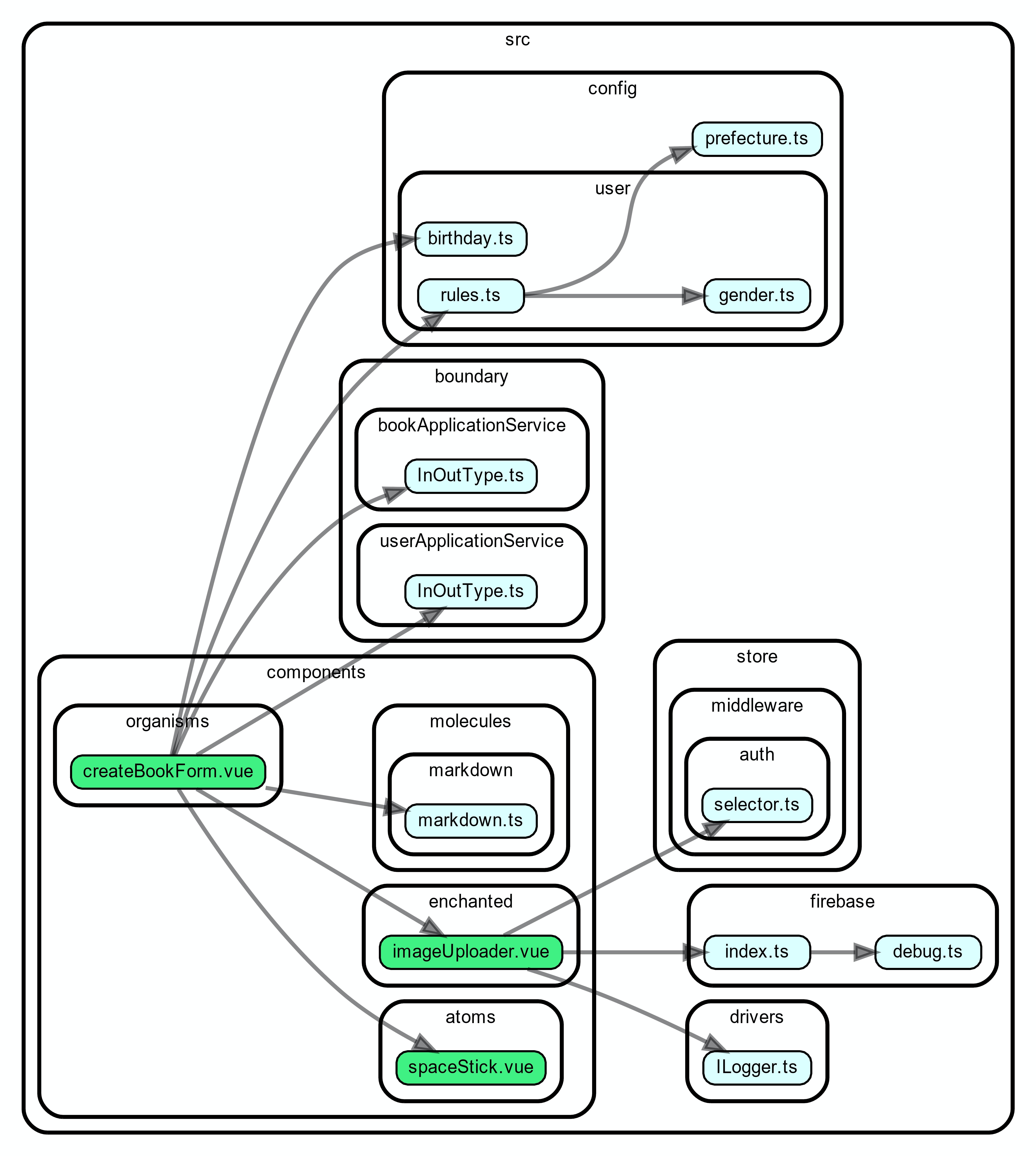 CreateBookForm_dependencygraph.jpg