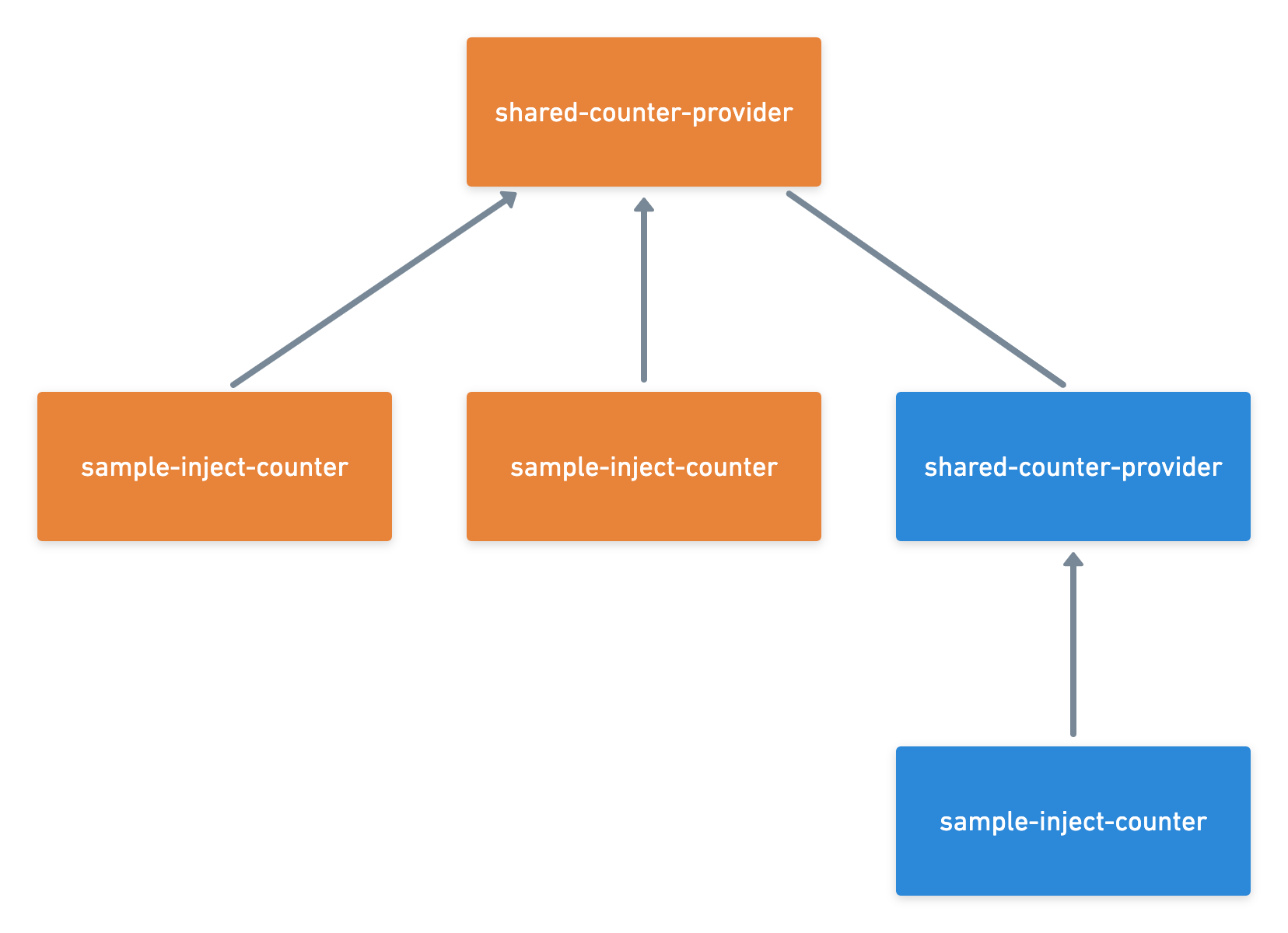 Frontend Architecture@2x (2).png