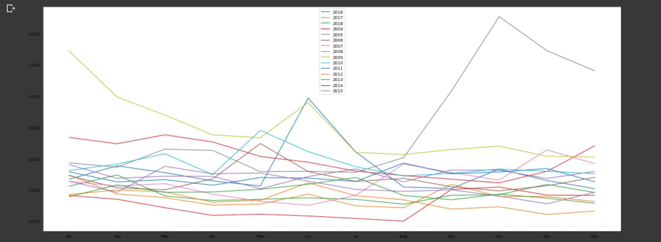 ML 為替予測の為のデータ分析-月毎のtick数とボラリティ比較分析 ...