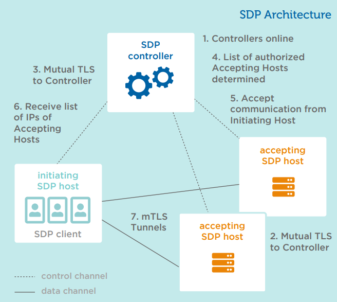sdp-arch.png