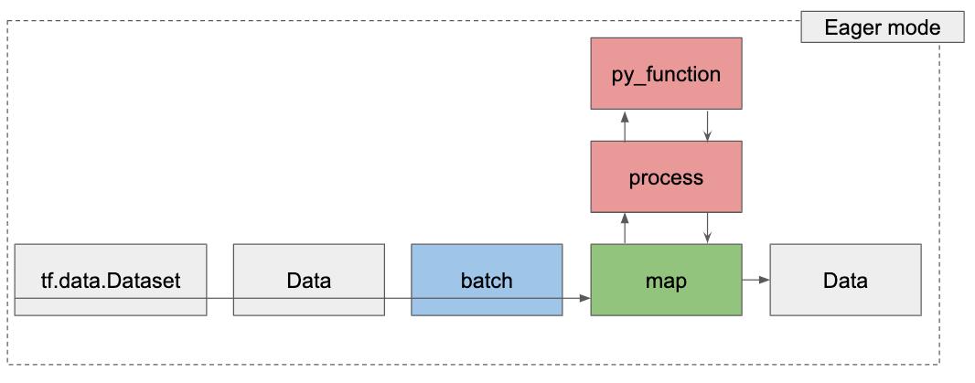 dataset-eager-mode