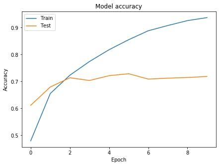CIFAR10-seq-graph.png