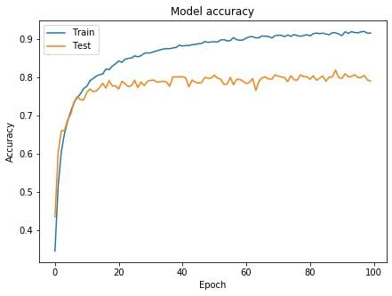 CIFAR10-sub-graph1.png