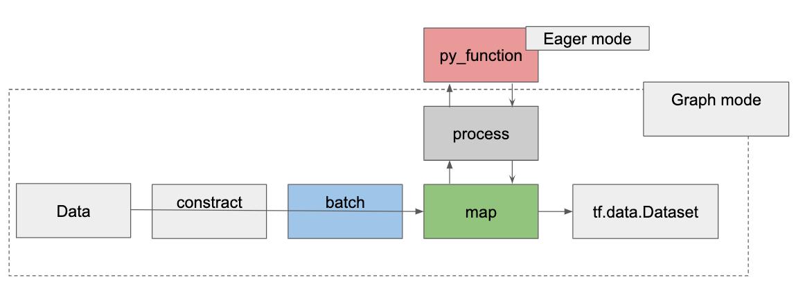 dataset-graph-mode