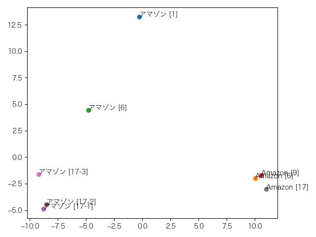 単語ベクトルの分布