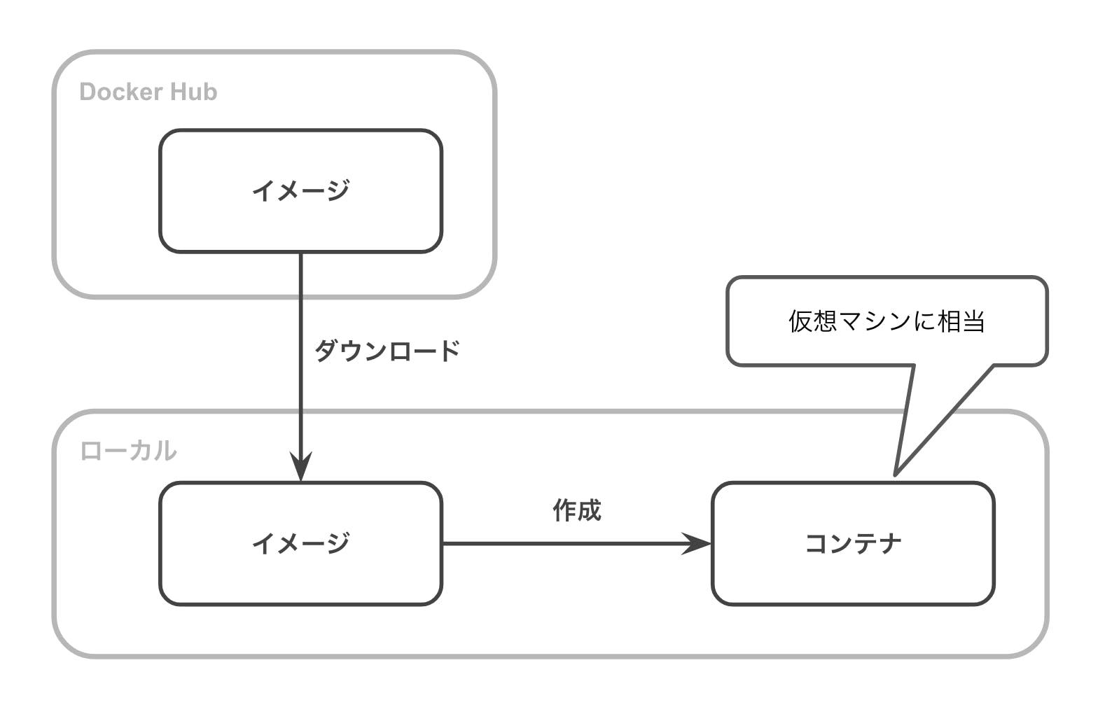 Dockerの主な機能