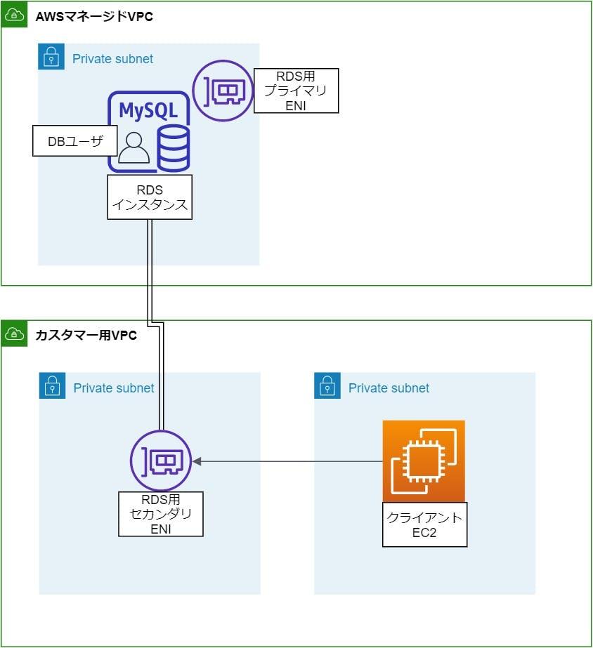 EC2-RDS想定構成.jpg
