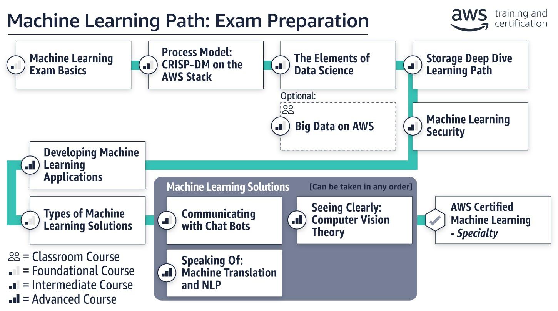 path_ml-exam-preparation.0849ffc65449f465503b5d3b92410677a2ca62b3.png