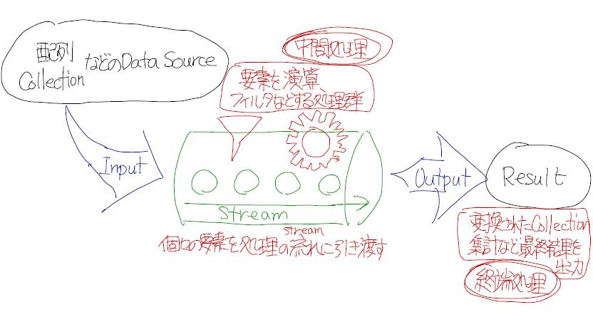 Stream API.png