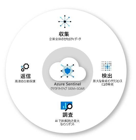 AzureSentinelOverview.jpg
