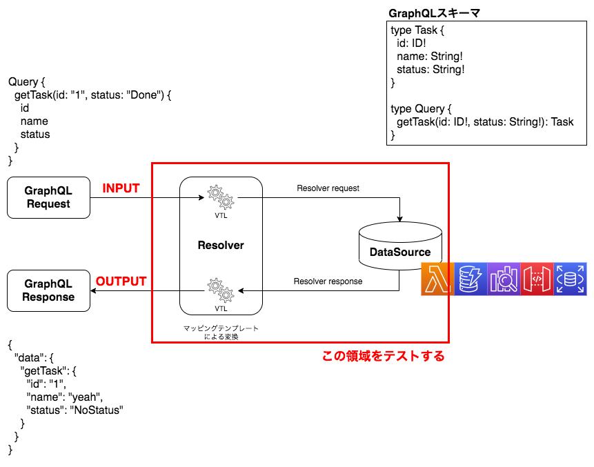 openapi-インテグレーションテスト.png