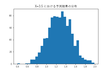 04_予測結果分布.png