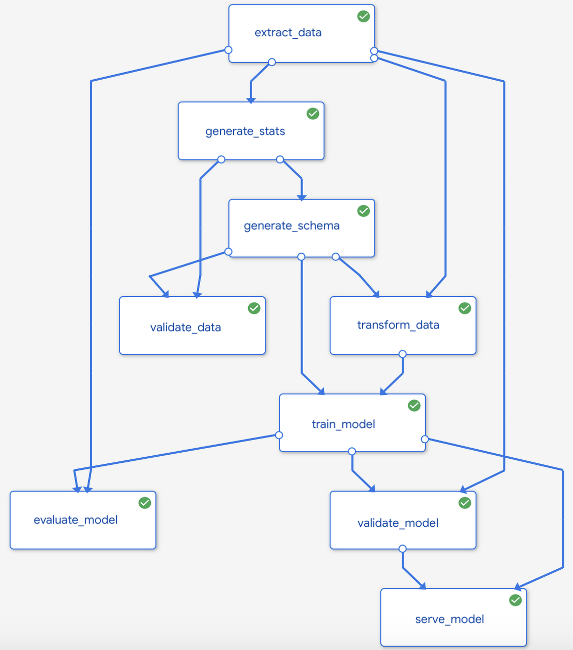 architecture-for-mlops-using-tfx-kubeflow-pipelines-and-cloud-build-4-graph.png