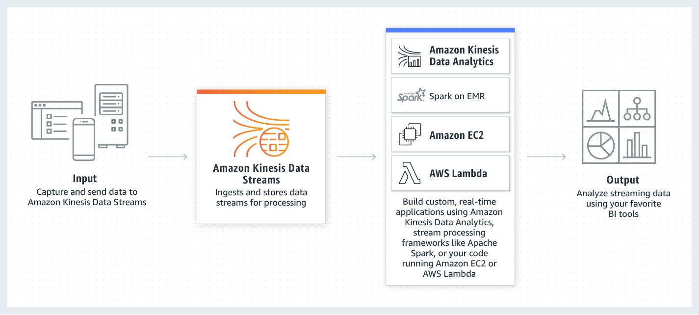 product-page-diagram_Amazon-Kinesis-Data-Streams.074de94302fd60948e1ad070e425eeda73d350e7.png