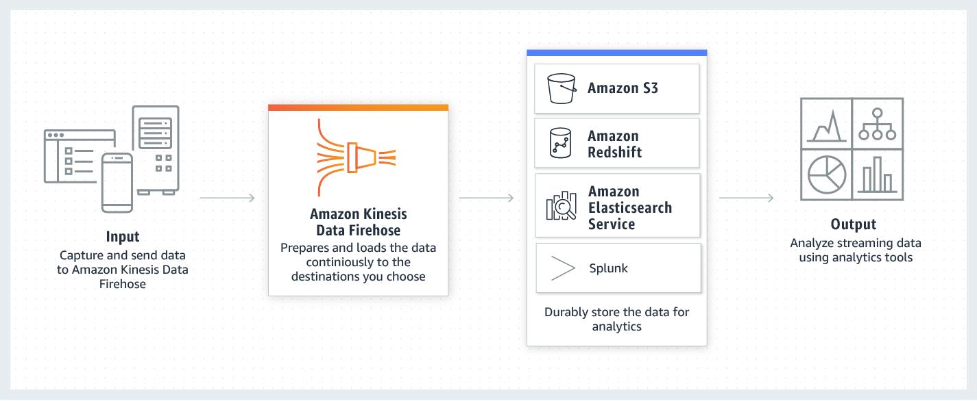 product-page-diagram_Amazon-Kinesis-Data-Firehose.9340b812ab86518341c47b24316995b3792bf6e1.png