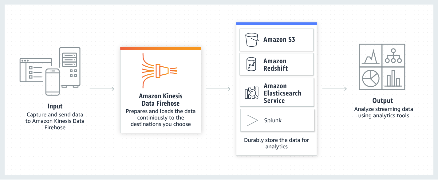 product-page-diagram_Amazon-Kinesis-Data-Firehose.9340b812ab86518341c47b24316995b3792bf6e1.png