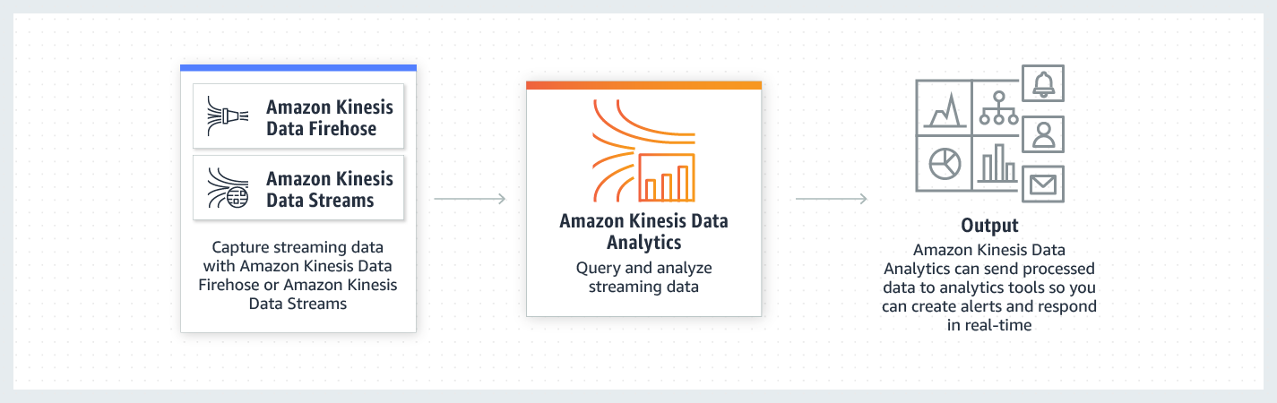 product-page-diagram_Amazon-Kinesis-Data-Analytics.cf473c775449f721253e75499195c8a8dfb3d86c.png