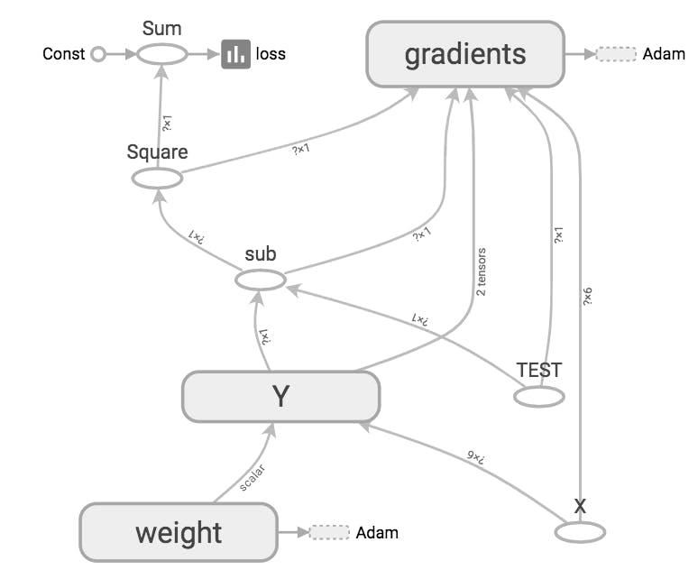 SCALARSのグラフ