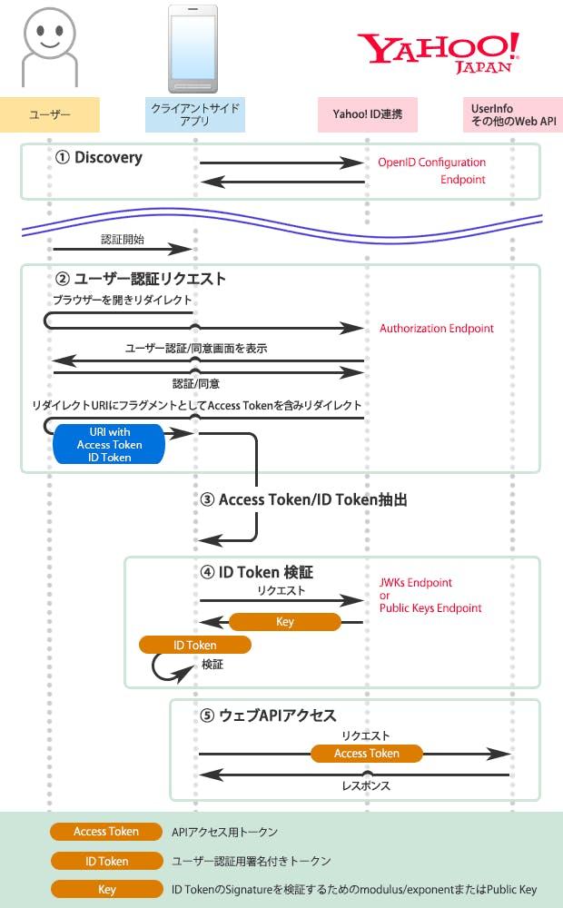 implicit_flow.png