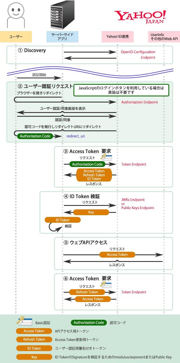 authorization_flow_serverside.png