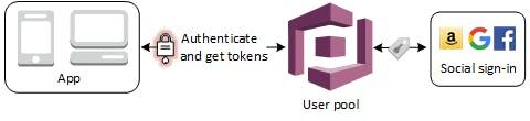 scenario-authentication-social.png