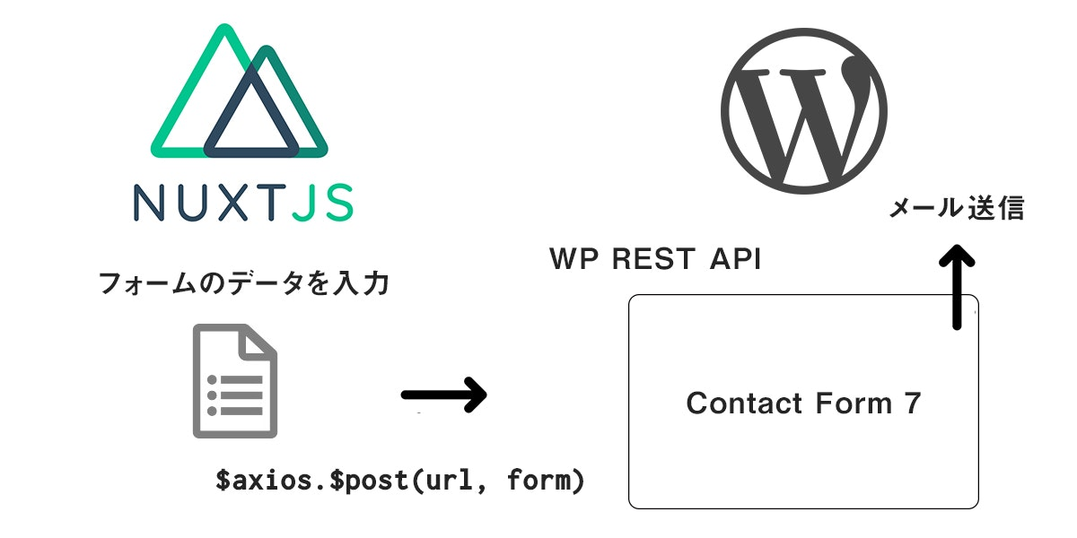 nuxt-wp-form.jpg