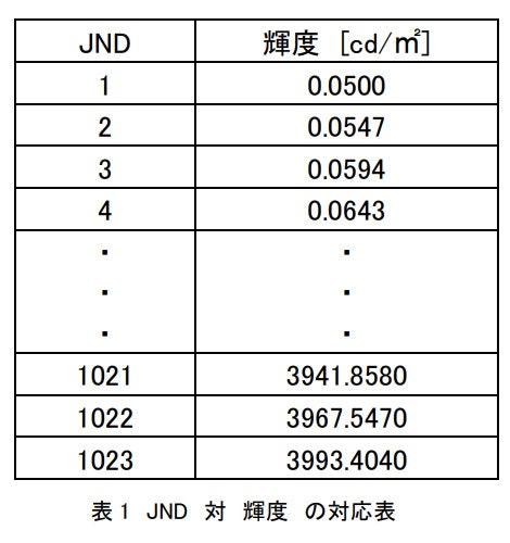 JND-luminant.jpg