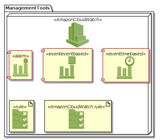 ManagementTools-AmazonCloudWatch.png