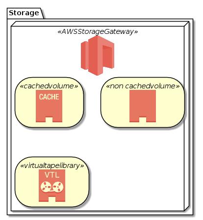 Storage-StorageGateway.png