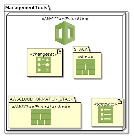 ManagementTools-AWSCloudFormation.png