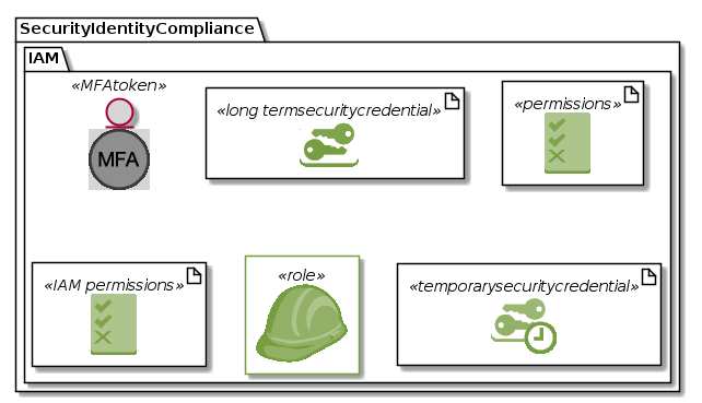 SecurityIdentityCompliance-IAM.png