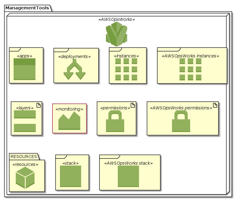 ManagementTools-AWSOpsWorks.png