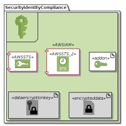 SecurityIdentityCompliance-AWSIAM.png