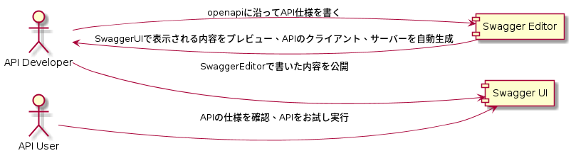 swagger概要.png