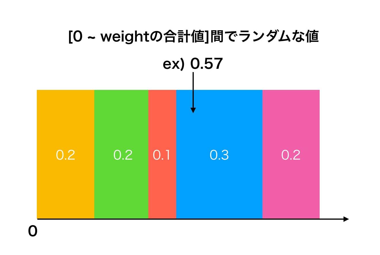 与えられた重みに従ってランダムに値を返す「Weighted Random Selection」をGoで実装する!