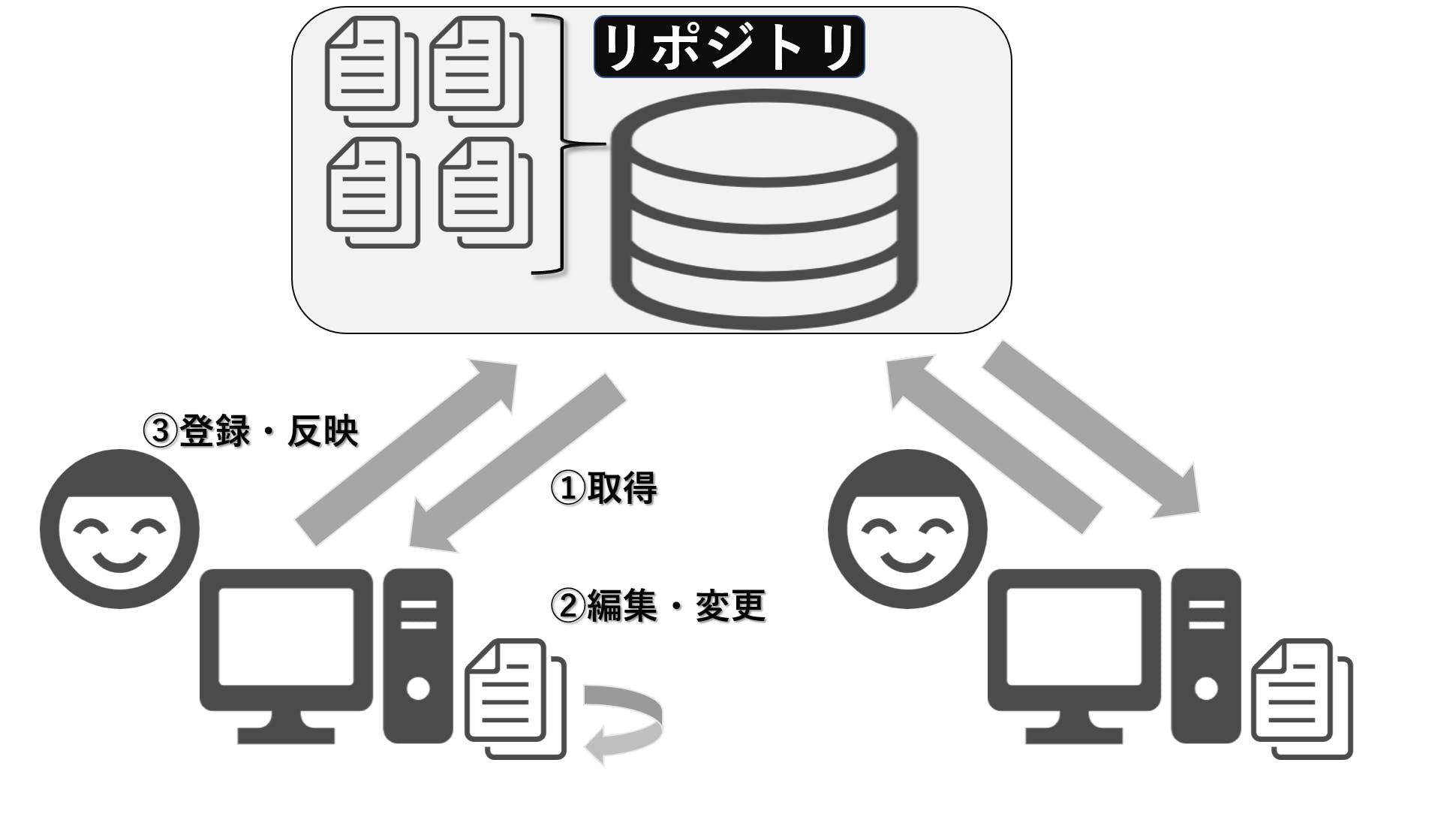 中央集中型VCS.png