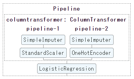 pipe_sklearn3.png