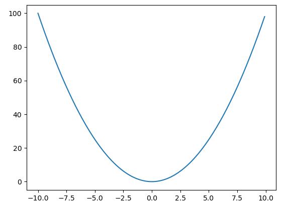 y=x^2のグラフ