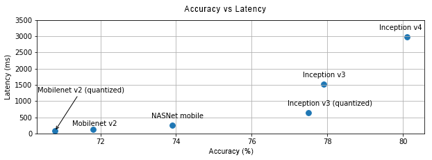accuracy_vs_latency.png