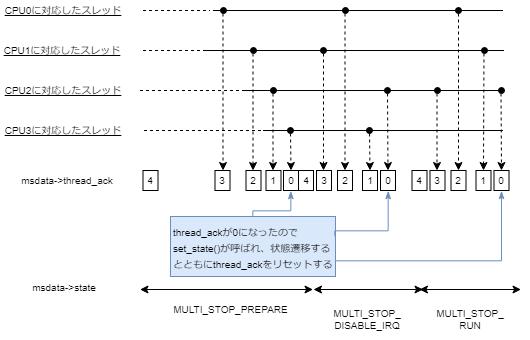 multi_cpu_stop.png