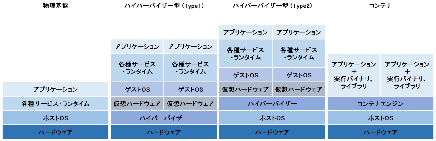 物理基盤、ハイパーバイザ型との比較.png