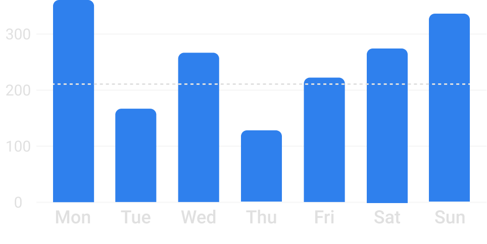Bar chart ( enable grid ).png