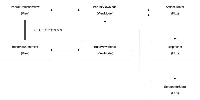 MVVM+Flux.png
