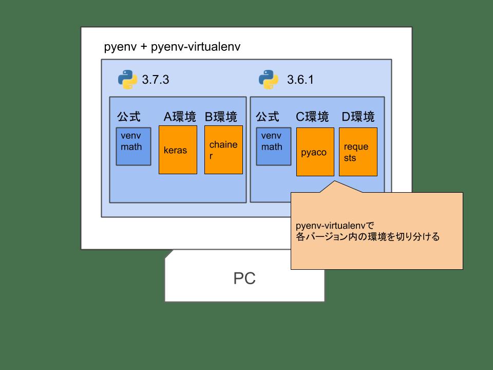 pyenv+virtualenv.png