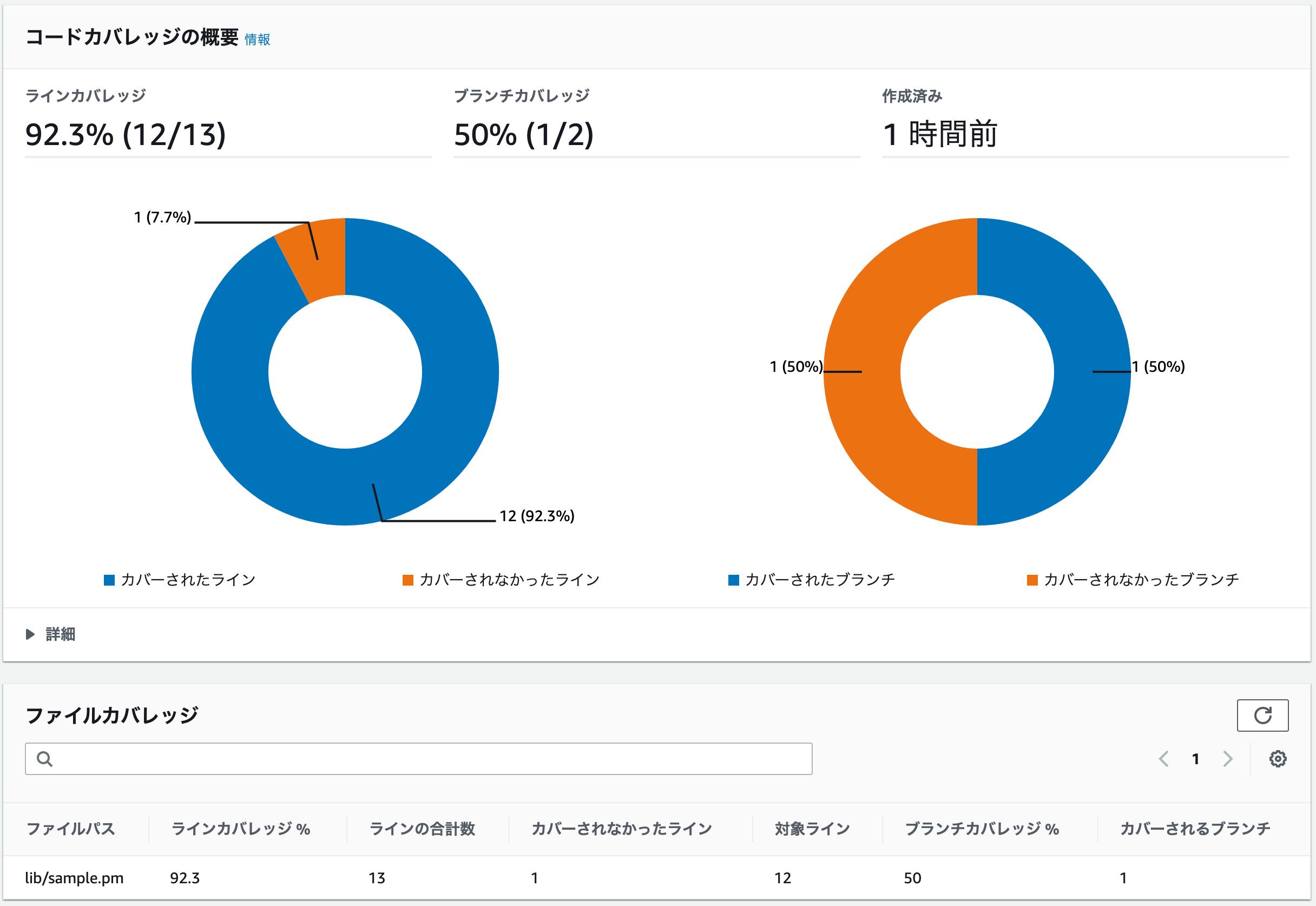 test-report-sample-sample-coverage-clover-reportグループのコードカバレッジレポート結果画面