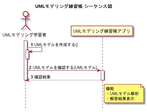 UMLモデリング練習帳 シーケンス図.png