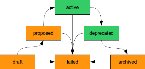 schemas-lifecycle-statechart.png