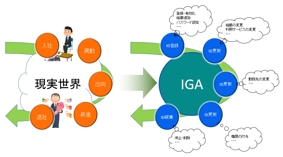 iga-id-lifecycle