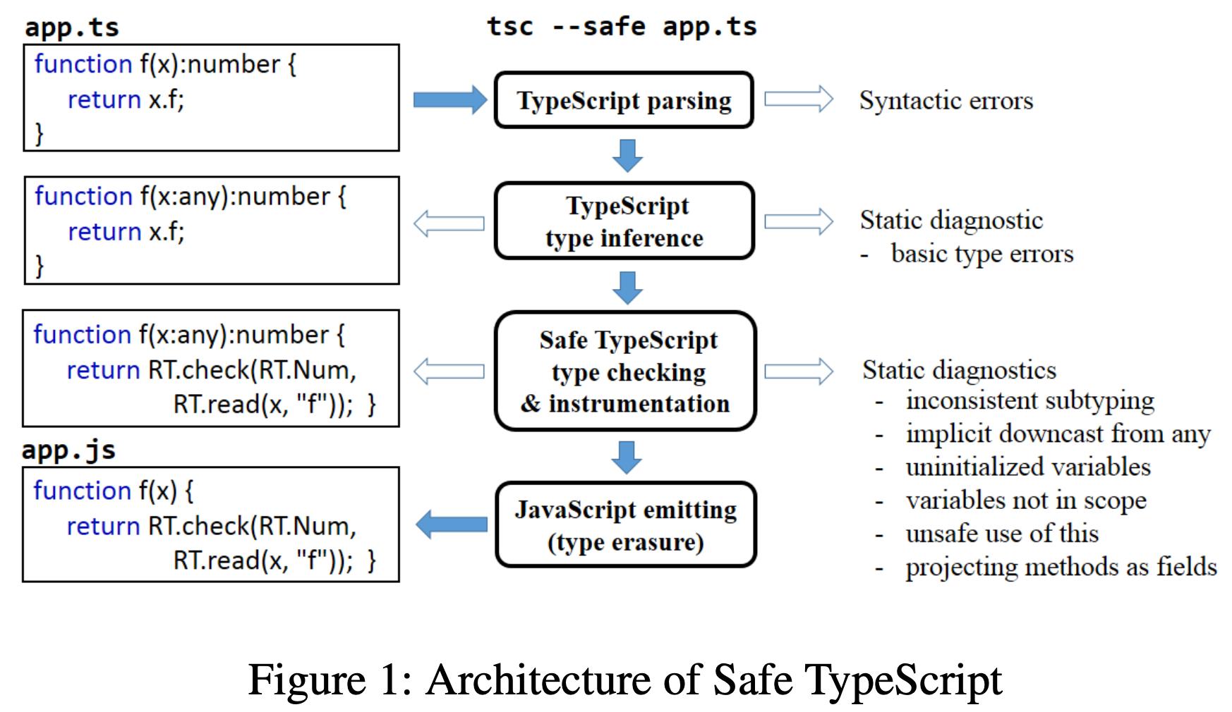 Figure 1: Architecture of Safe TypeScript
