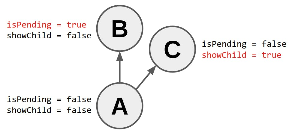 useTransitionの動作の図解.png